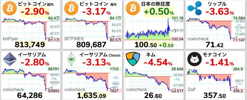 仮想通貨が暴落「仮想通貨に手を出さなければ良かった」との声が相次ぐ