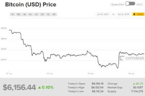 ビットコイン70万円割る
